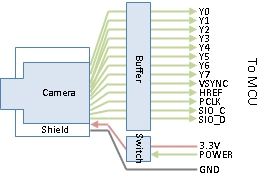 PLM-CAM-BlockDiagram-701-2